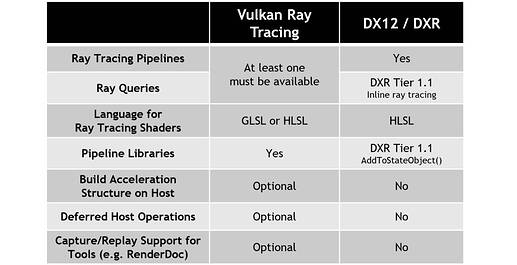 2020-Comparing-Vulkan-Ray-Tracing-and-DXR.-It-is-straightforward-to-port-code-between-the-two-APIs-including-re-use-of-ray-tracing-shaders-written-in-HLSL-5_