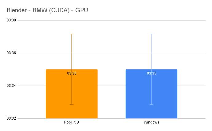 Blender - BMW (CUDA) - GPU