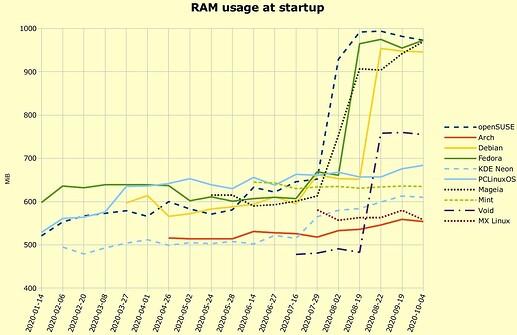 Linux-distros-RAM-usage-startup-Graph_2020-10-06