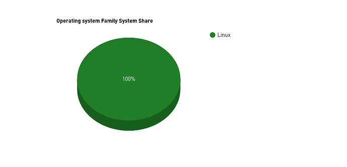 Screenshot_2021-02-27 List Statistics TOP500