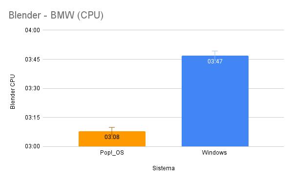 Blender - BMW (CPU)