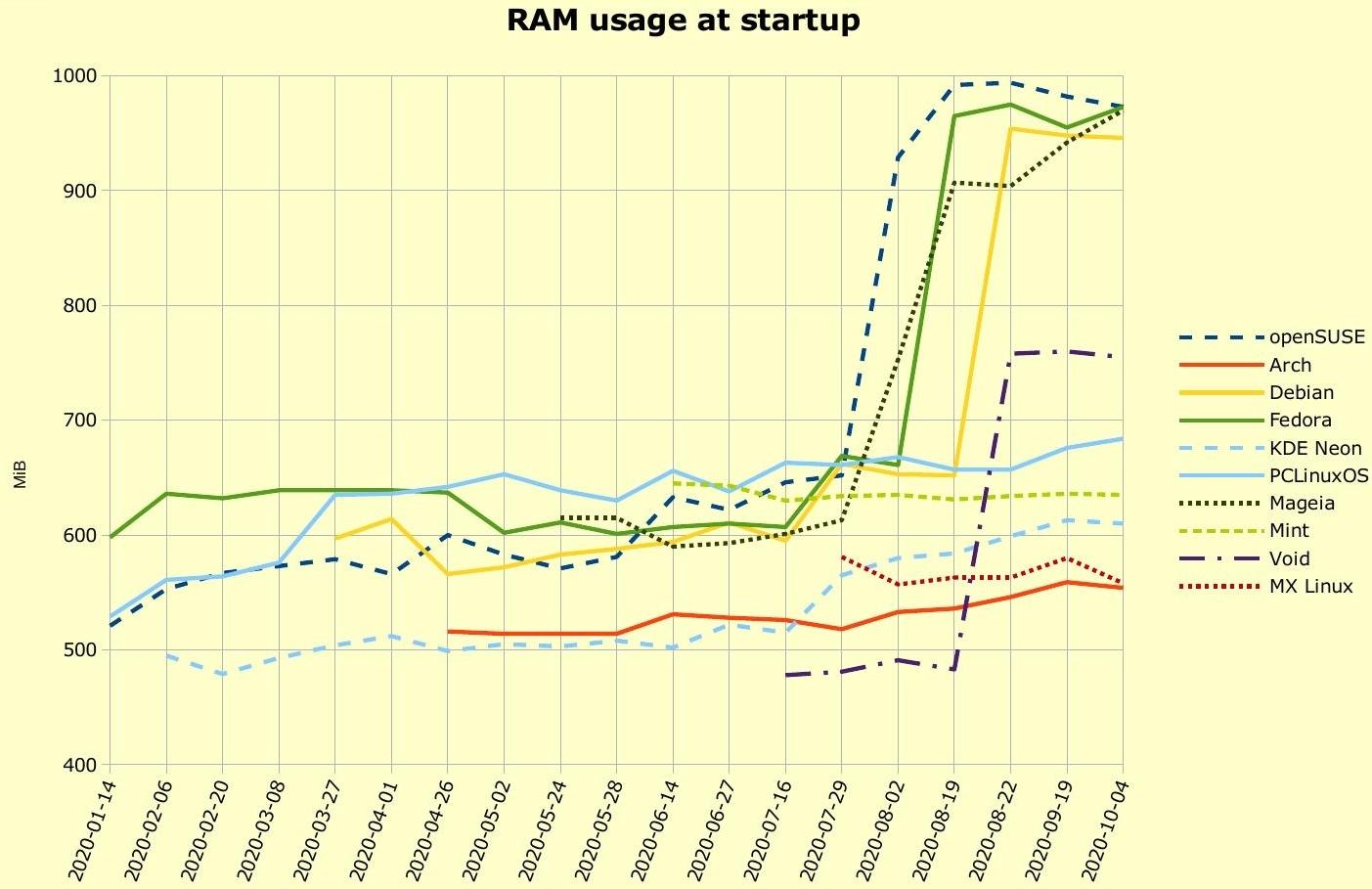 Resolvido Aumento De Uso De Memoria Ram Em 4 Distros Linux Diolinux Plus